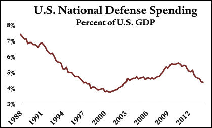 Defense Spending - 1988 to 2012