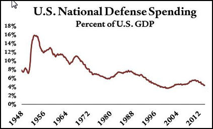 Defense Spending - 1948 to 2012