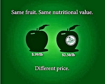 Organic Food Prices