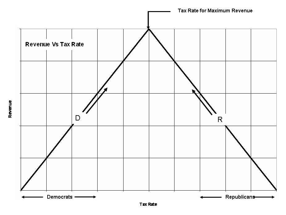 Revenue Vs Tax Rate Chart